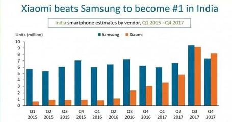 小米在印度超过三星,成为印度市场的新王者