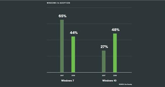 Windows 7系统份额大滑坡,Windows 10提升