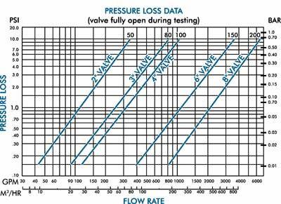 美国尼尔森800系列防尘电磁阀性能曲线